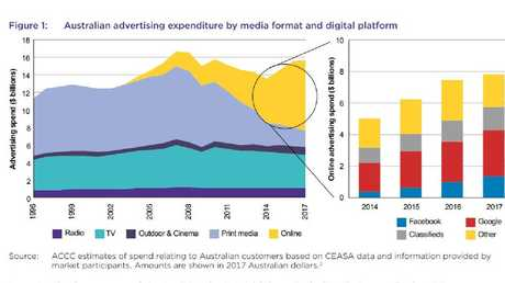 Each month, approximately 19 million Australians use Google Search, 17 million access Facebook, 17 million watch YouTube (which is owned by Google) and 11 million access Instagram (which is owned by Facebook).