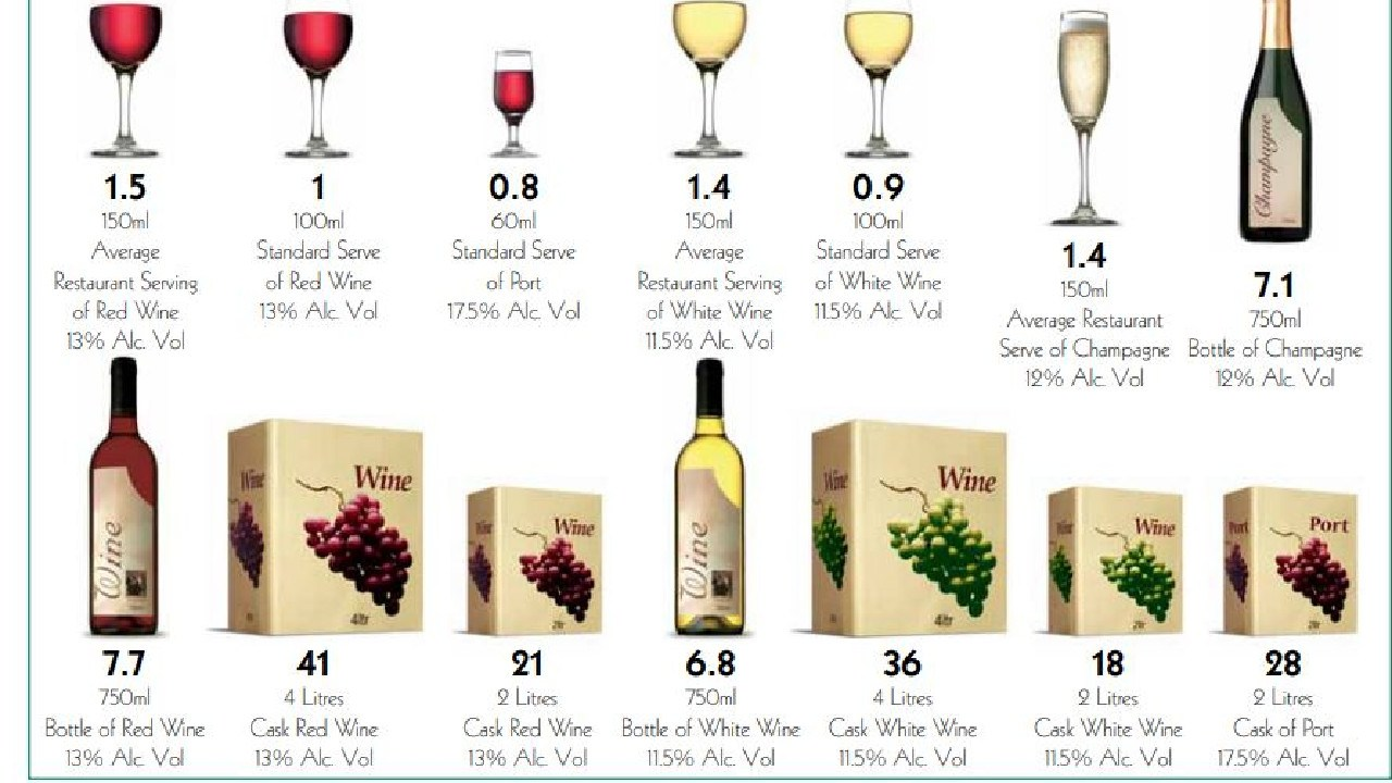 Just one large glass of wine could put you over the limit