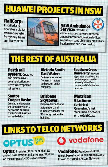 Huawei in Australia. Graphic: Herald Sun