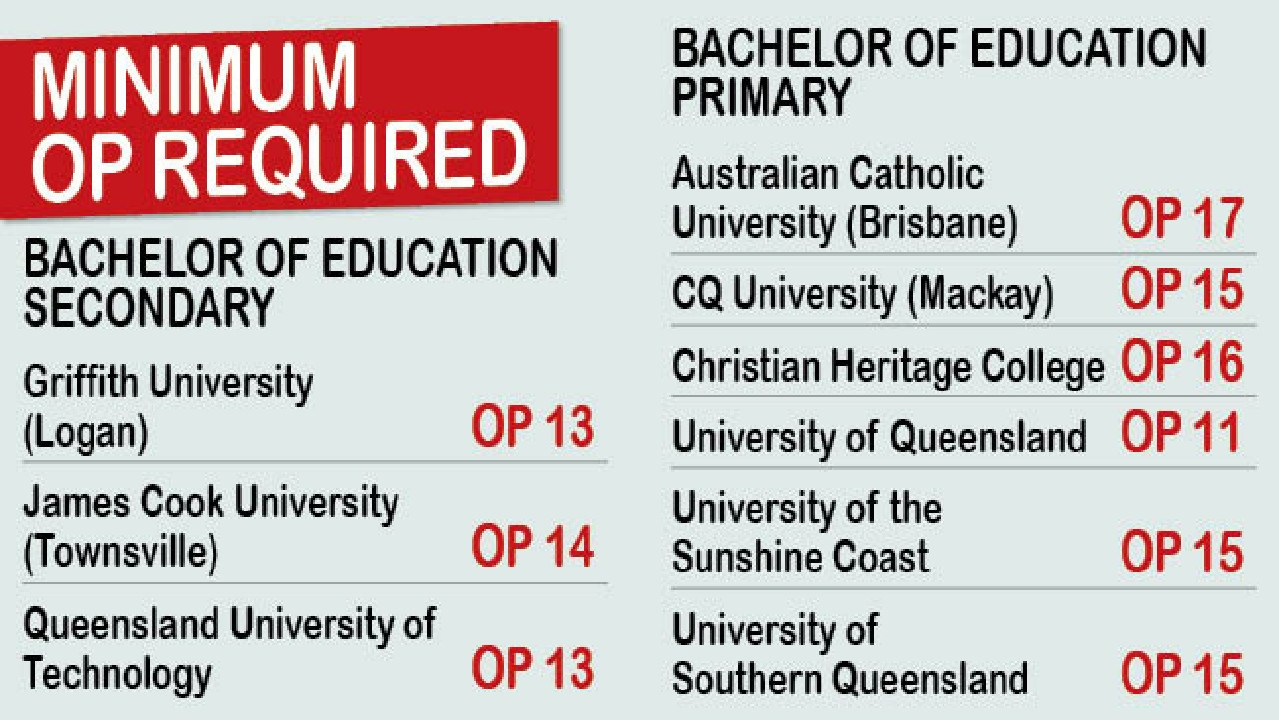 The minimum OP requirements for teaching degrees.
