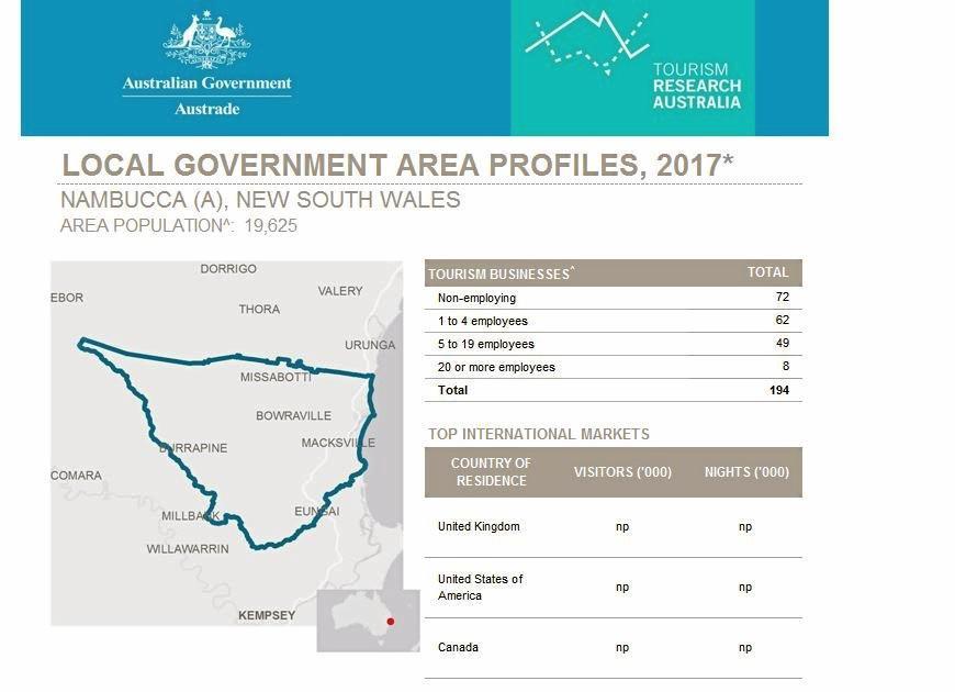 The Nambucca LGA tourism profile.