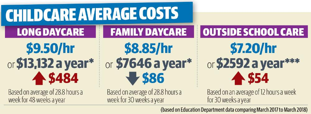 New analysis of childcare costs has revealed a big jump of fees annually for Queensland parents.