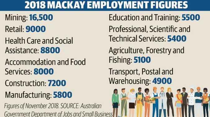 Mining jobs jump by 20 per cent