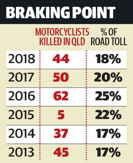 Motorcycle deaths in Queensland from 2013-2018.