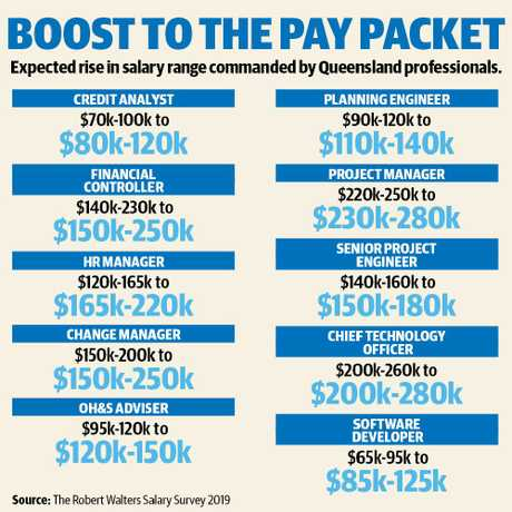 The Queensland jobs about to get a massive payrise.