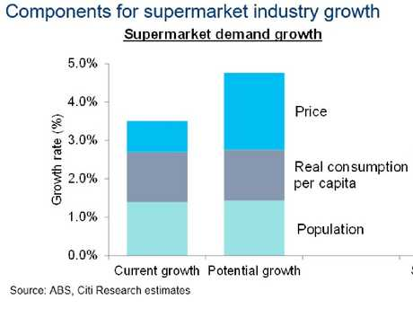 Industry growth needs to recover to five per cent.