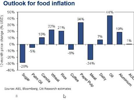 While the outlook shows more pressure on wheat, dairy, rice and oil are expected increase.