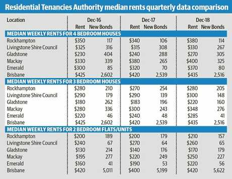 Residential Tenancies Authority median rents quarterly data comparison