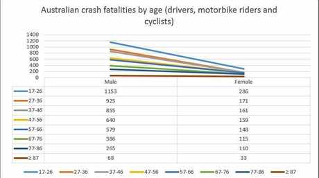 From 2011-December 2018, 1153 men aged 17-26 were killed on Australian roads. That's more than four times as many women in the same age group.