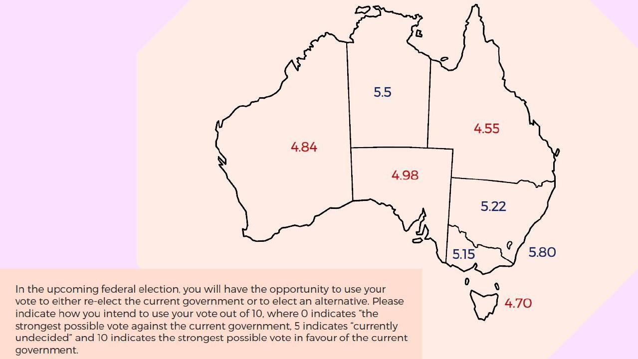 """Millennials were asked to rate out of 10 how likely they were to vote for the government. 0 is strongest possible vote against government and 5 is """"currently undecided"""". Source: millennialfuture.co"""