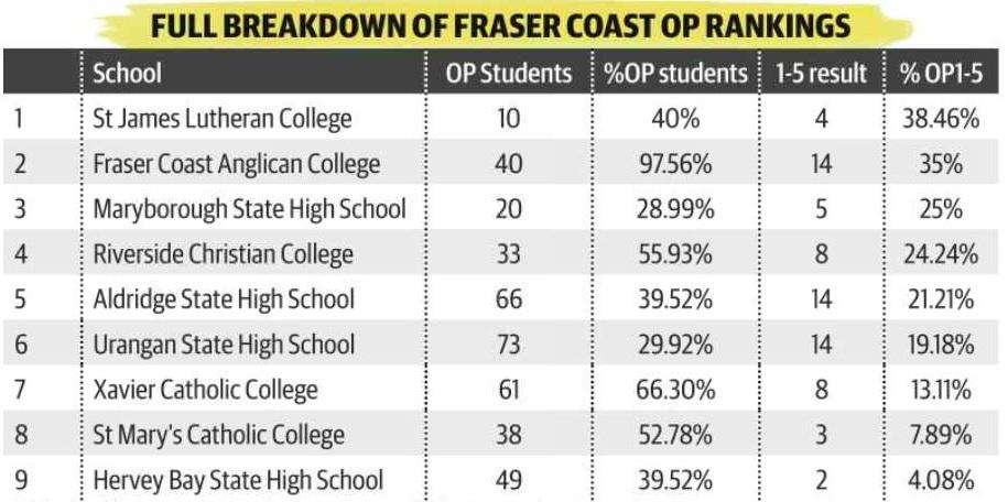 Fraser Coast schools OP results