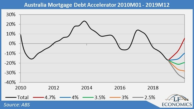 Growth in mortgage debt is sharply declining.