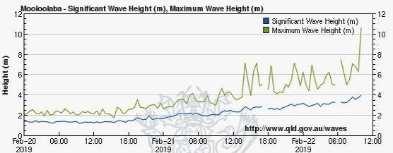 Cyclone Oma has delivered a 10.5 metre monster swell this morning which equalled the second largest ever recorded off the Sunshine Coast.