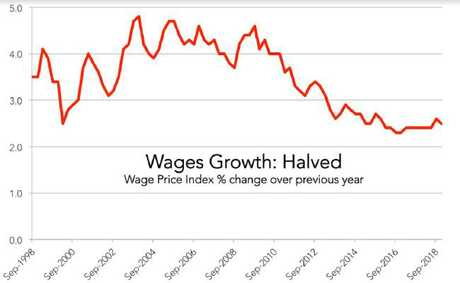 Wages growth: halved.