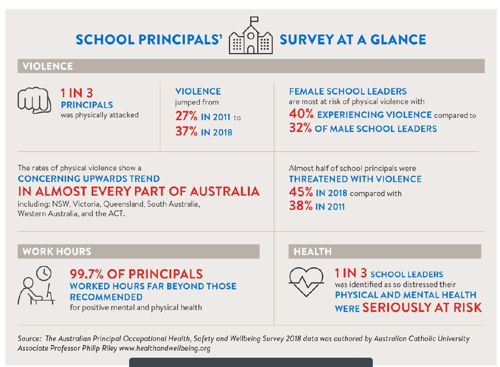 The results of the survey at a glance.