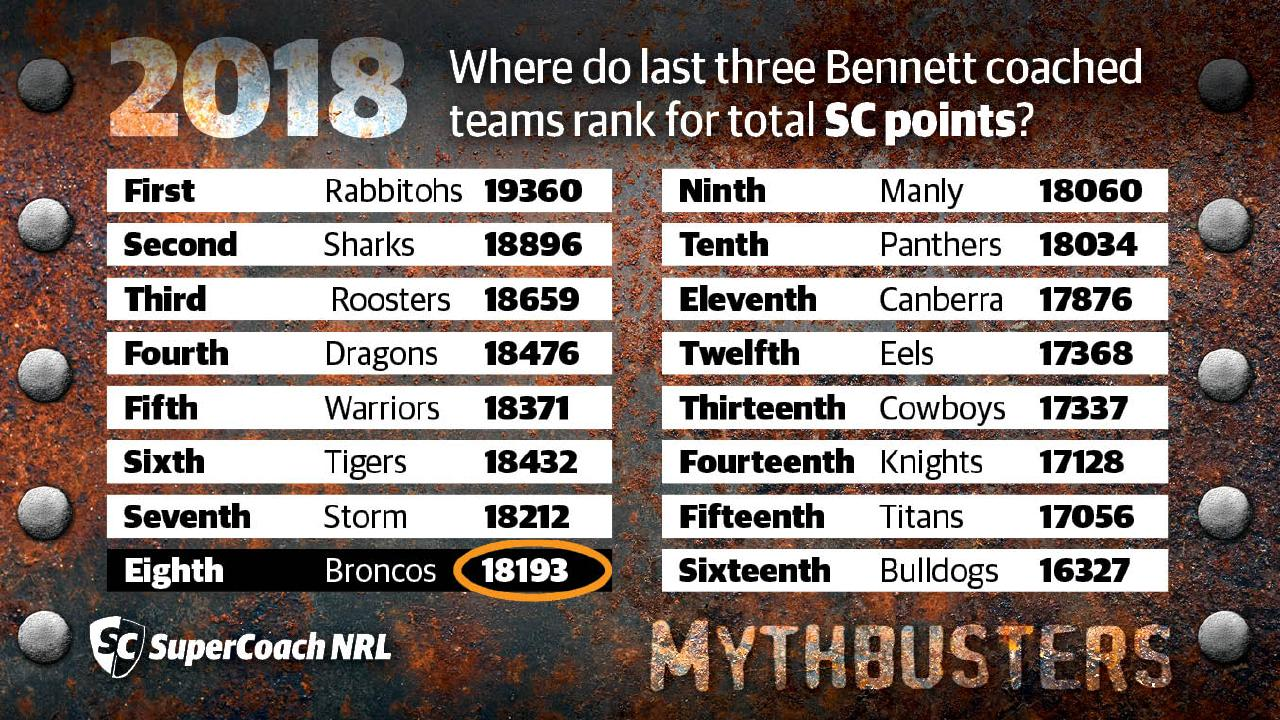 Wayne Bennett's Broncos finished eighth on the SuperCoach points ladder in 2018.