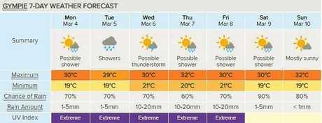 Gympie's seven day forecast. Courtesy of Weatherzone.