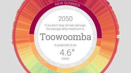 The tool predicts Toowoomba will be warmer during winter by 2050.
