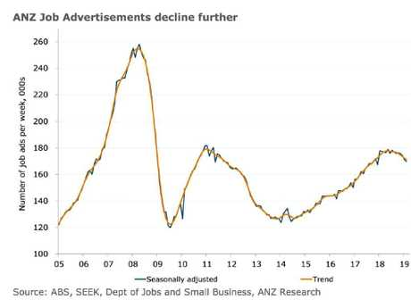 Jobs data shows a worrying trend. Picture: Supplied