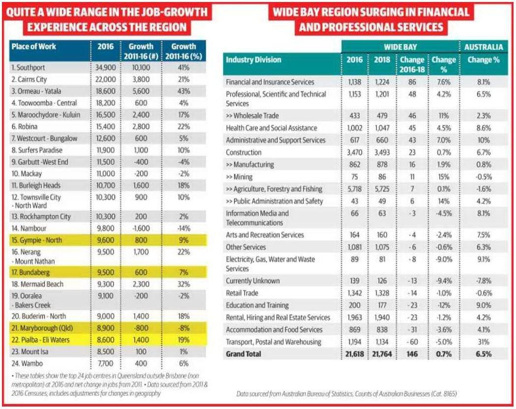 FUTURE BUNDABERG: Top 24 job centres in Queensland outside Brisbane.