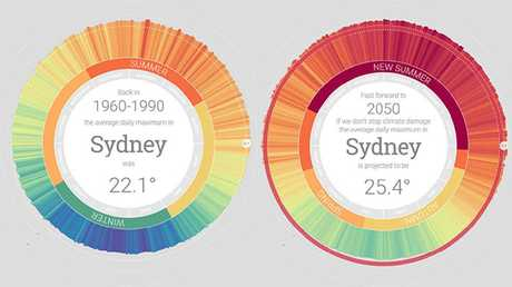 The MyClimate2050 projection for Sydney