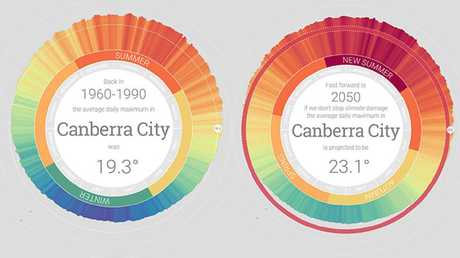 The MyClimate2050 projection for Canberra