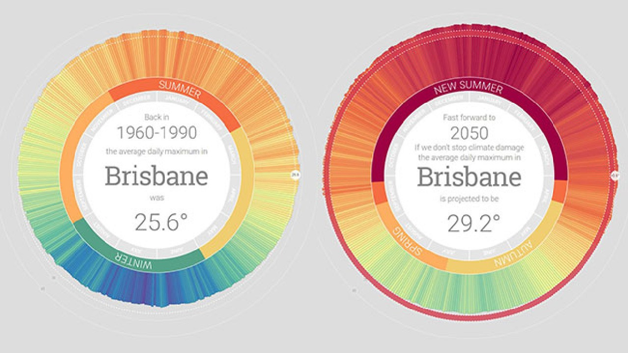 The MyClimate2050 projection for Brisbane