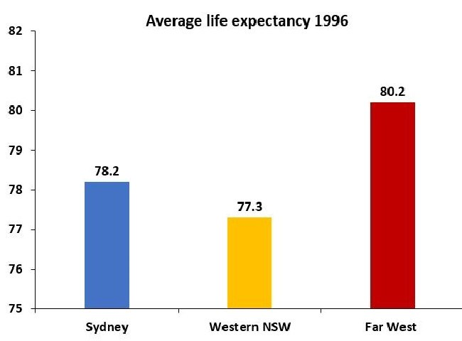 Health data shows the life expectancy in far western NSW in 1996 was much higher than it is today.