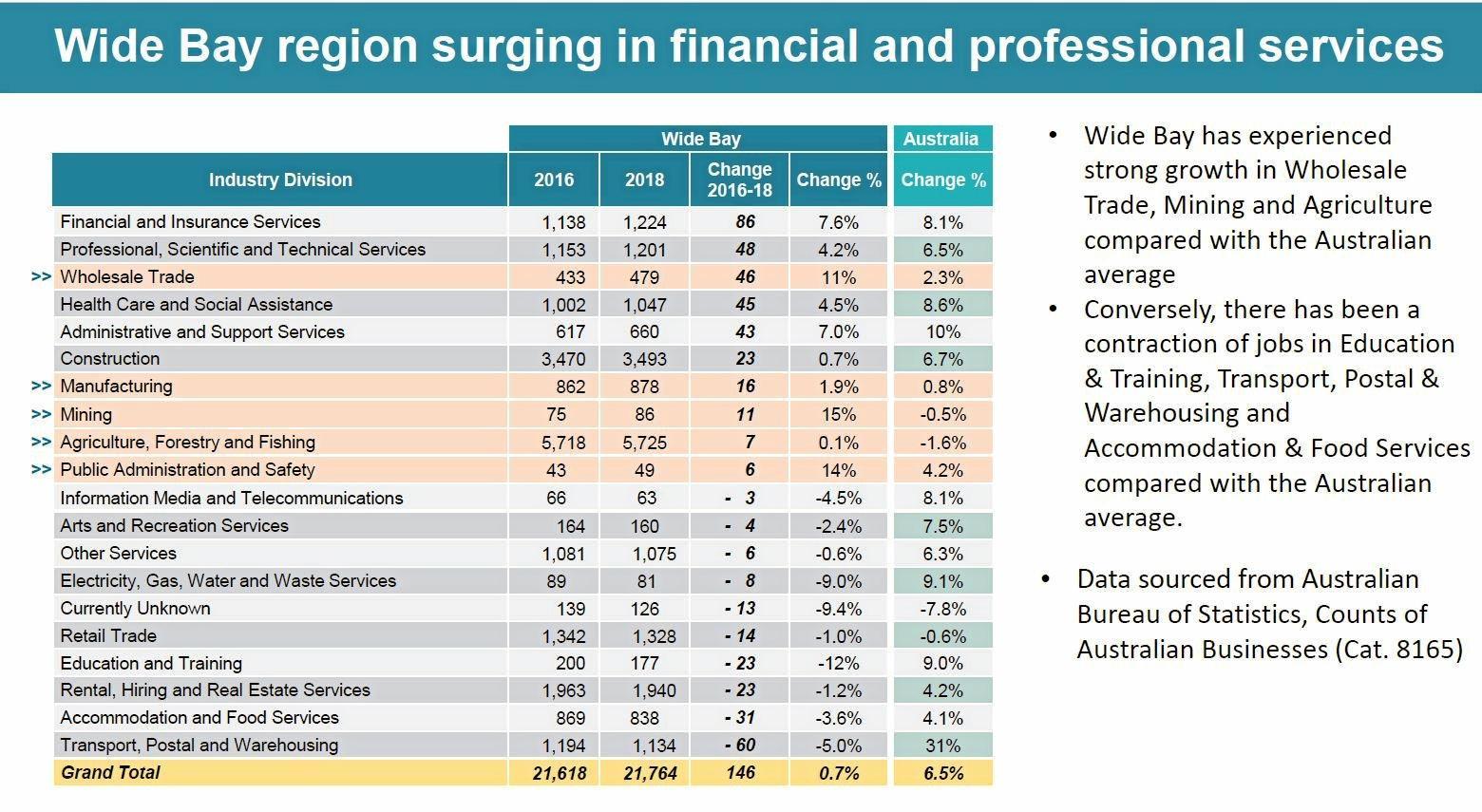 FUTURE BUNDABERG: Data shows Bundaberg's agriculture bucks the national trend