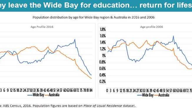 LEAVING TOWN: Bernard Salt's analysis shows how many teenagers move away to seek further education and employment.