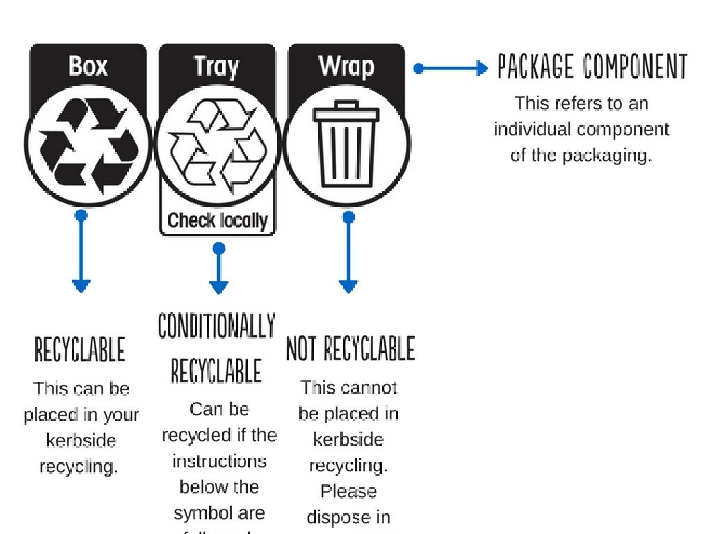 The new Australasian Recycling Label. Source: Planet Ark.