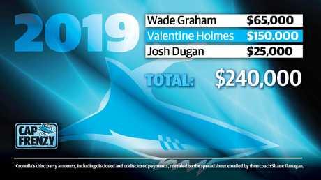 Cronulla Sharks salaries in 2019.
