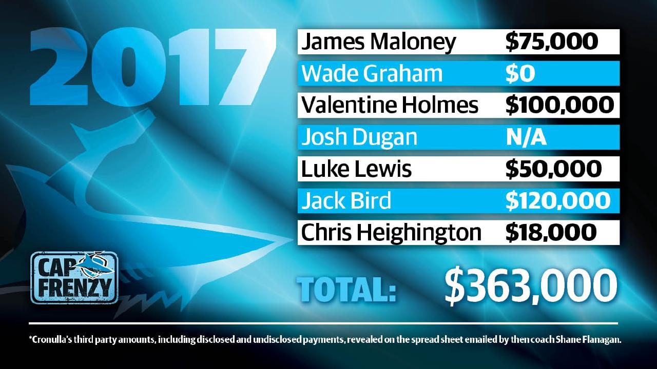 Cronulla Sharks salaries in 2017.