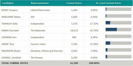 The first preference votes for the seat of Coffs Harbour.