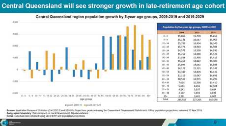 Central Queensland will see stronger growth in the late-retirement age cohort over the next 10 years.