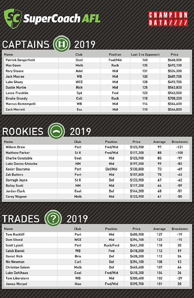 This week's key SuperCoach numbers from Champion Data