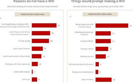 """Mr Simpson says it's """"staggering"""" just six per cent say a separation would prompt a change to their a will."""