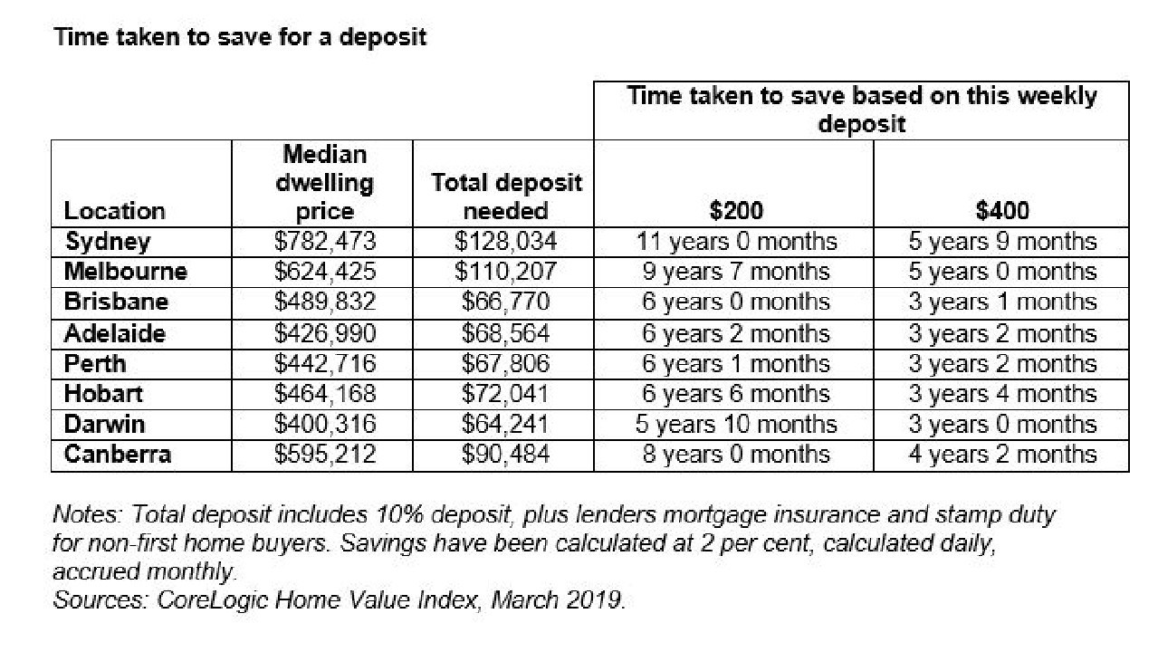 The time taken to save a deposit in each capital city.