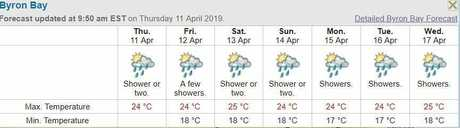 Byron Bay forecast from the weather bureau.