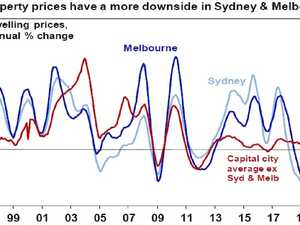 True extent of house price collapse