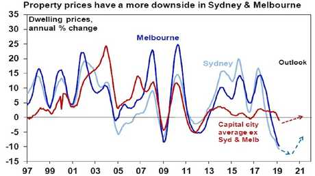 Property prices over the past 20 years with Shane Oliver's forecasts into 2021.