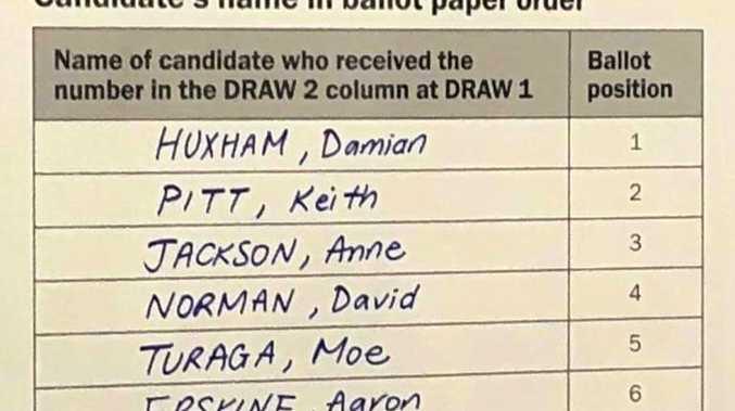 ELECTION: Hinkler ballot draw goes ahead in Bundaberg