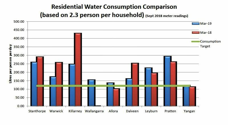 Water consumption levels for Southern Downs towns for March 2019.
