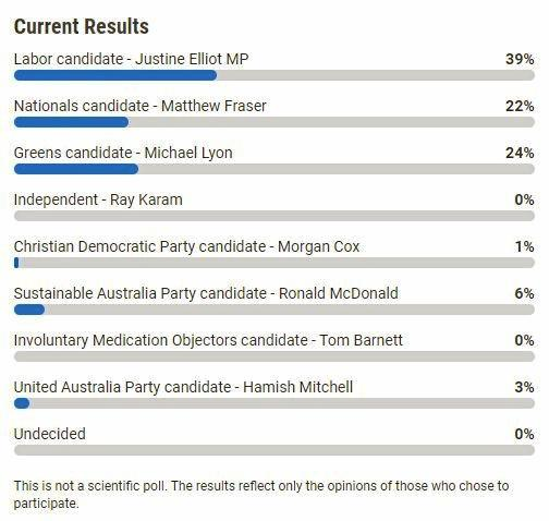 The results are in for who the Richmond voters will be supporting at the federal election.