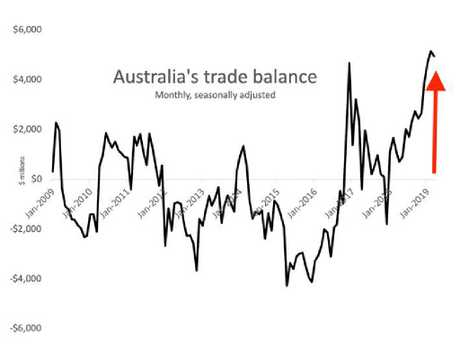 Australia is currently in a big trade surplus. Picture: Supplied