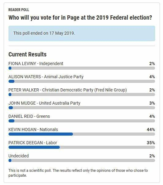 Nationals candidate Kevin Hogan came out on top of The Daily Examiner's final week poll for the seat of Page leading into the 2019 federal election.