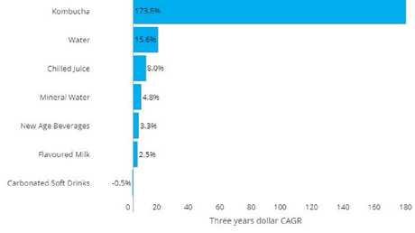 Kombucha has seen a massive spike in sales in Australia in the last few years. Picture: Nielsen