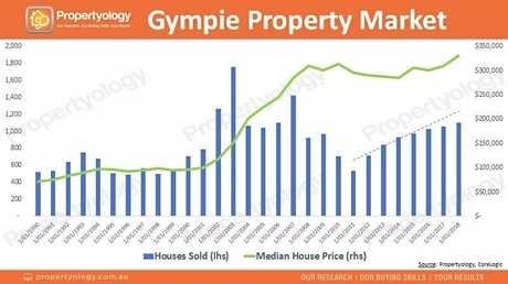 Propertyology Head of Research Simon Pressley analyses Gympie's property market performance in recent times.