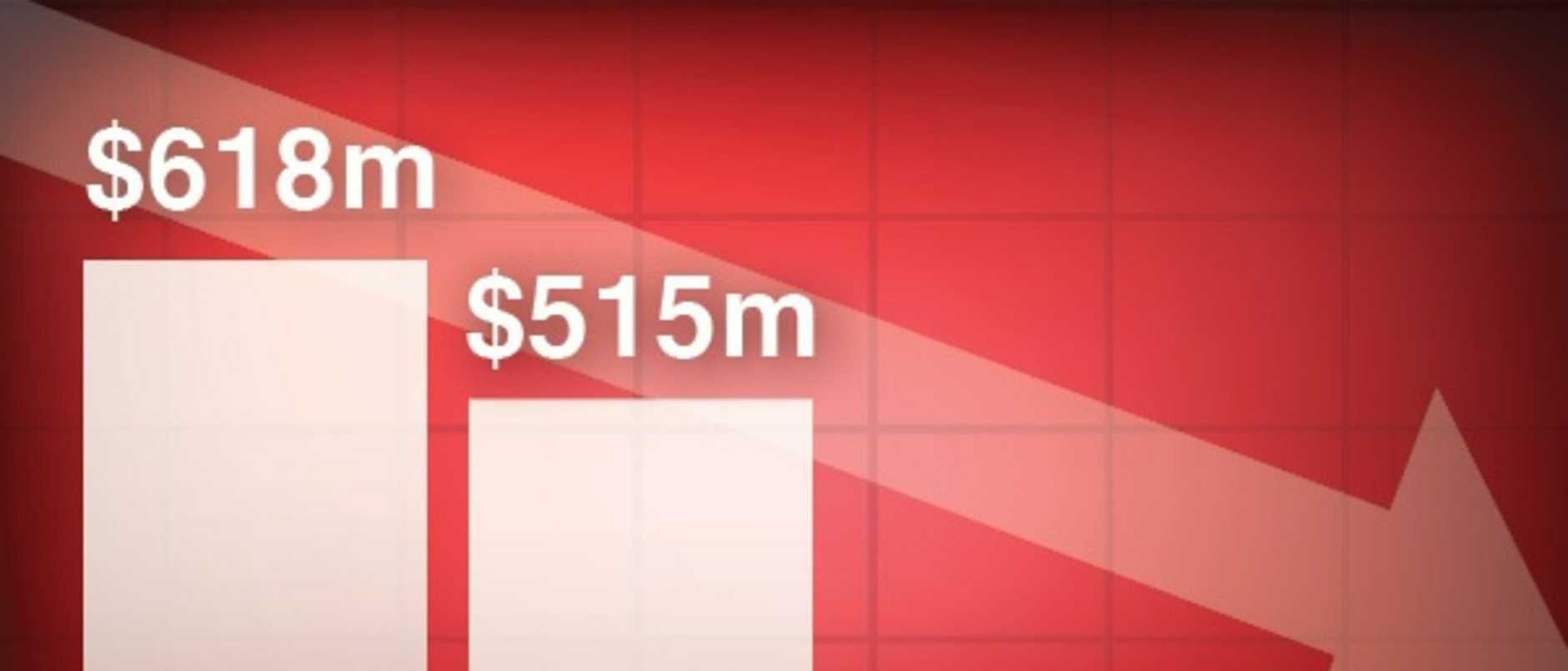 The figures reveal a serious problem facing Kmart Group. Picture: News Corp