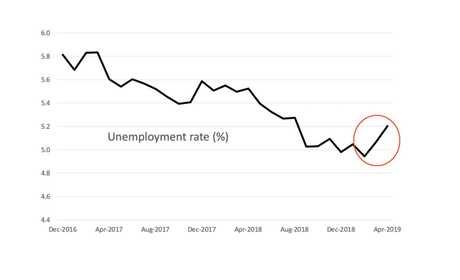 Unemployment has been trending up.